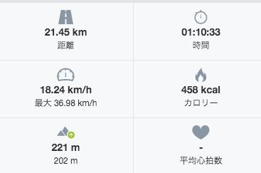 クロスバイク走行記録1 1週間目