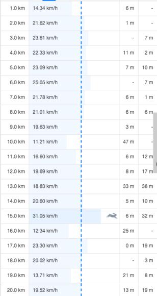 クロスバイク走行記録2