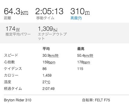 初心者ローディ平均速度30km達成